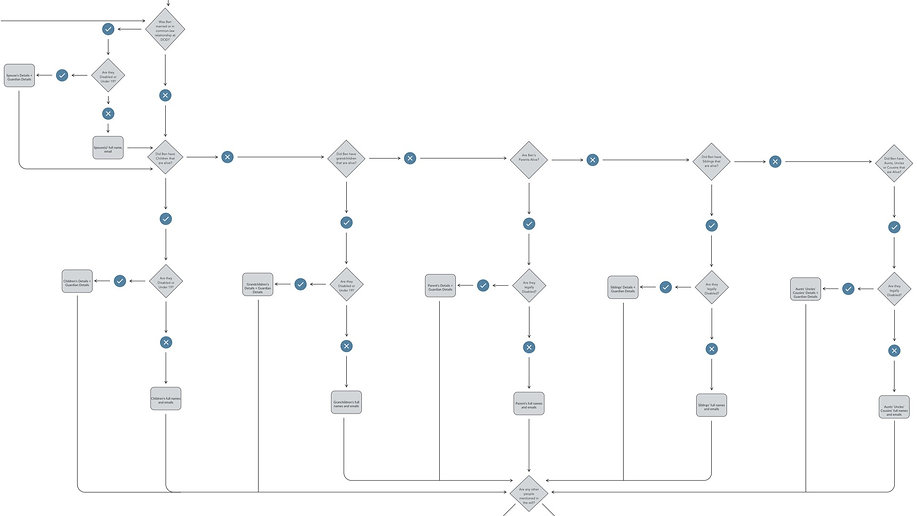 beneficiaries variables user flow.jpg