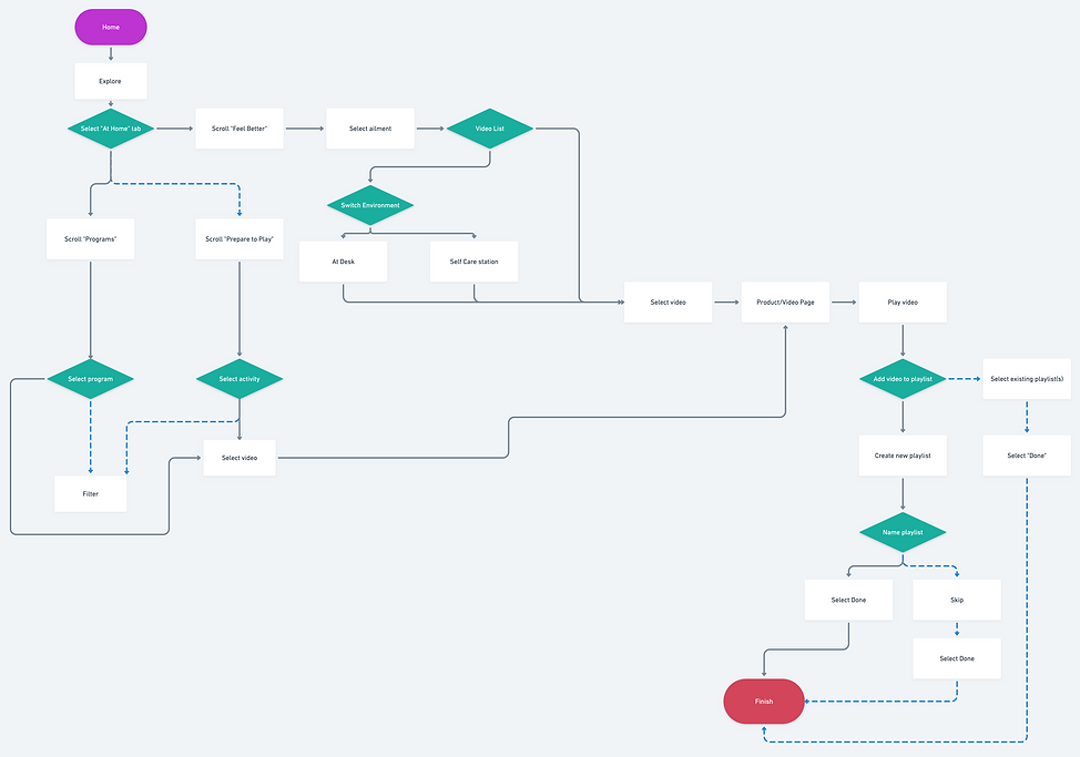 7 User Flow@2x (2).png