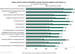 Majority of San Dieguito parents unhappy with special education per district's recent study.