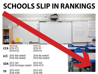 School rankings reveal that Board's prioritization of salaries over needs of schools and students ha