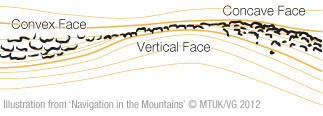 Types of slope, contour lines