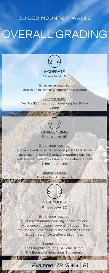 Overall difficulty grading, guided mountain walks
