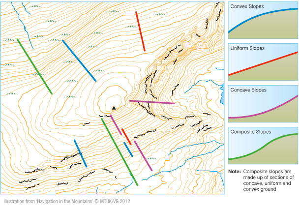 contour slope types