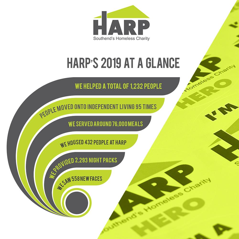HARP's 2019 at a glance