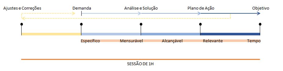 mentoria diagrama