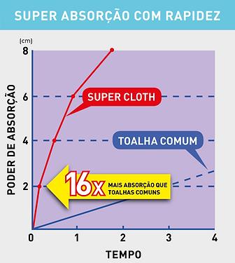 grafico super cloth.png