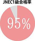 JNEC1級合格率95%