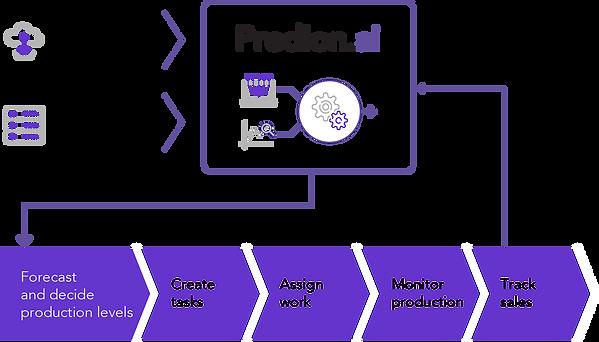 diagram-production.png