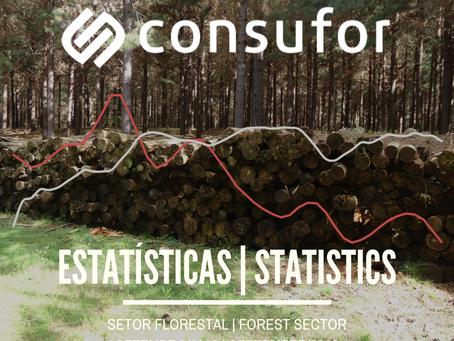Estatísticas do Setor Florestal – Set/2019