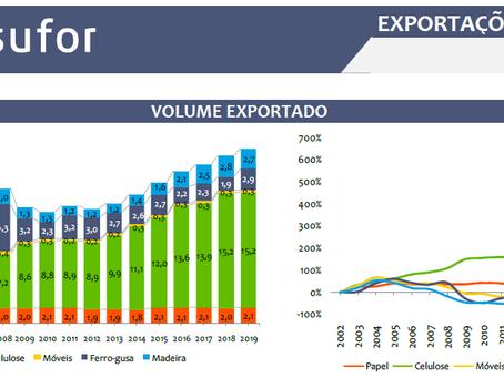 Relatório de Exportações de Produtos Florestais – 2019