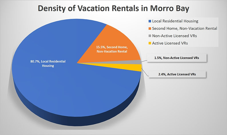 Density of Morro Bay Vacation Rentals.jp