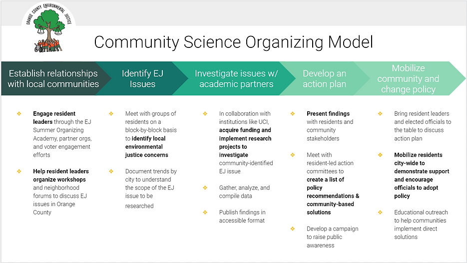 Community Science Organizing Model.PNG