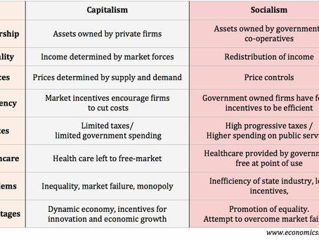 Reality & Society: Socialism Vs Capitalism- Your Healthcare System