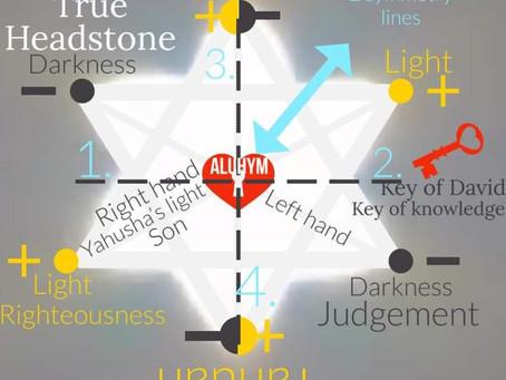 True Word of Yah: The True Path of The Sun- Enoch 72