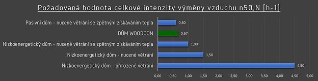 Blower-door test - srovnání