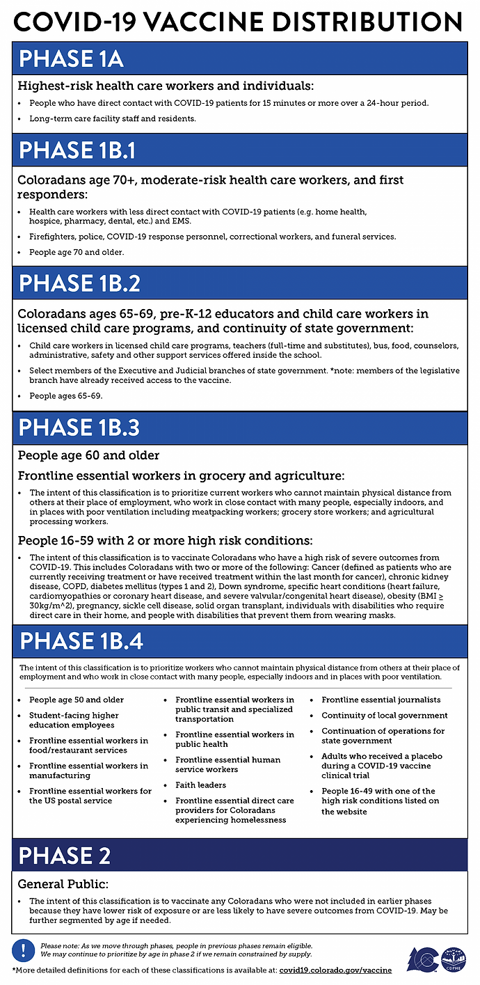 vaccine phases for providers 2.26.21.png