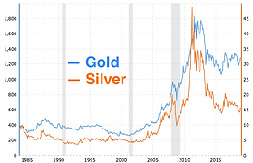 gold silver chart.png