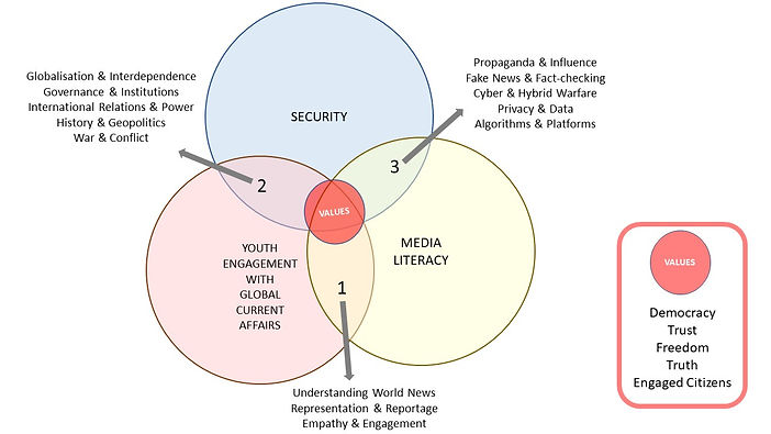 Venn Diagram about Media Literacy, Security and Youth Engagement with Global Current Affairs