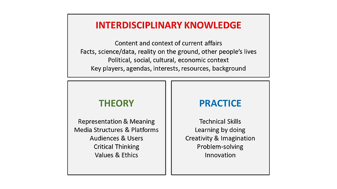 Diagram about Interdisciplinary Knowledge, Theory, and Practice