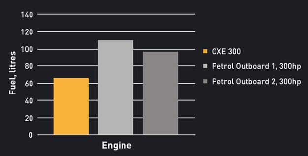 Incredible levels of torque & economy