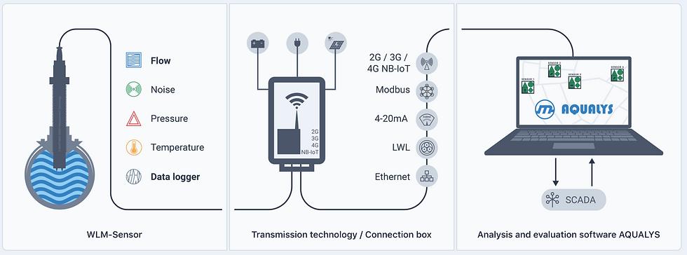 WLM-SYSTEM™: il monitoraggio delle reti idriche con sensori multi-parametrici