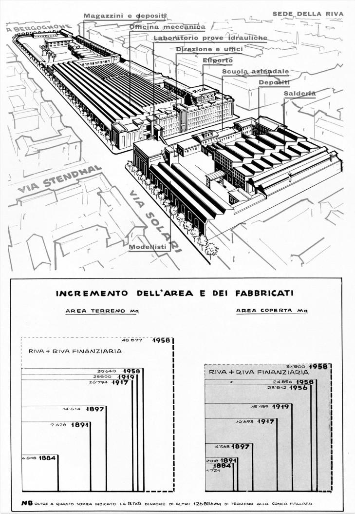 La fabbrica RIVA CALZONI nel Quartiere Solari Tortona