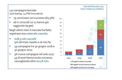 Aumentano le startup e le PMI innovative, crescono la loro necessità di attività di Affari Istituzio