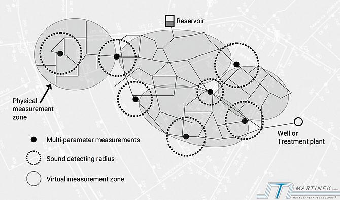 Il WLM-SYSTEM offre una possibilità unica e completamente automatica di visualizzare i processi nella rete in modo trasparente.    Il sistema è una soluzione chiavi in mano completa: connessione, tecnologia dei sensori, trasmissione e valutazione.