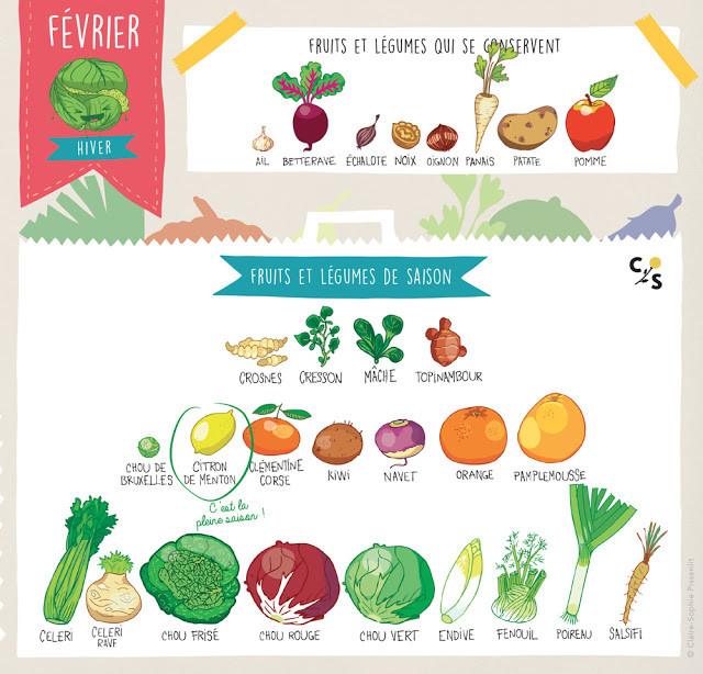 légumes de saison février