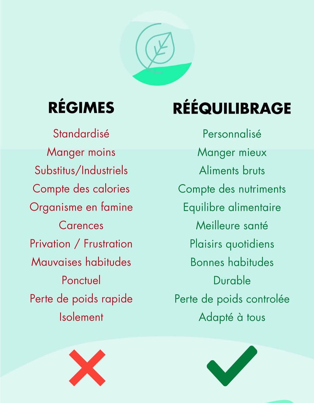 différence régime et rééquilibrage alimentaire