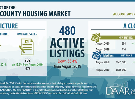 Loudoun County Market Update | September 2020