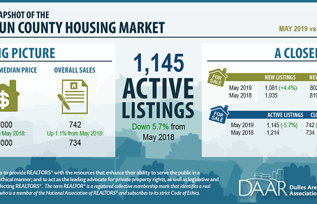 May 2019 Loudoun County Market Trends Report: Inventory Tightening Slows