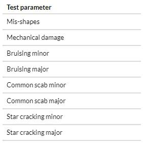 Crop Attribute Testing