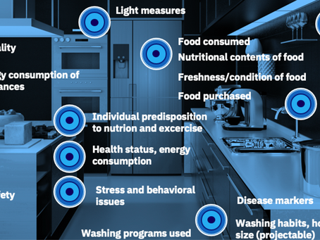 Smart living, not smart devices Part III: Shedding light on the future