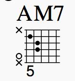 不可幸力のソロギターアレンジで使用しているコードフォームについて解説![不可幸力はアコギだけで弾いてもカッコ良かった。(Vaundy)]