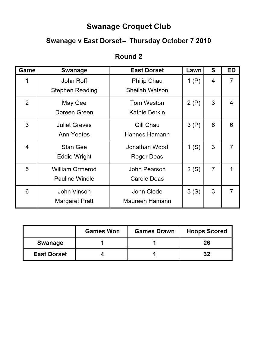Swanage v East Dorset Match October 7 20
