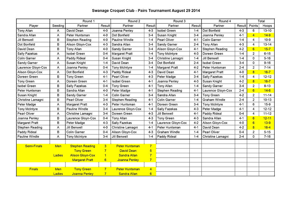 Copy of Swanage Croquet Club - Pairs Tou