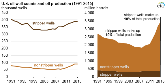 Decline in stripper well production? | Home | JR Oil Products
