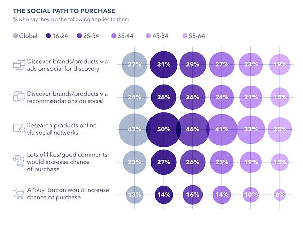 How-social-media-informs-purchase-decisi