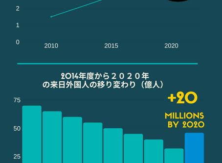 東京国際化社会2021年ー2022年予測