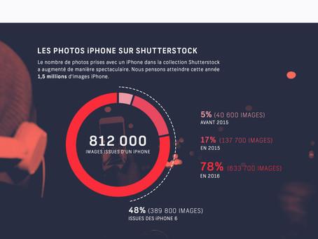 L'iPhone a 10 ans : comment l'iPhone a changé la communication visuelle