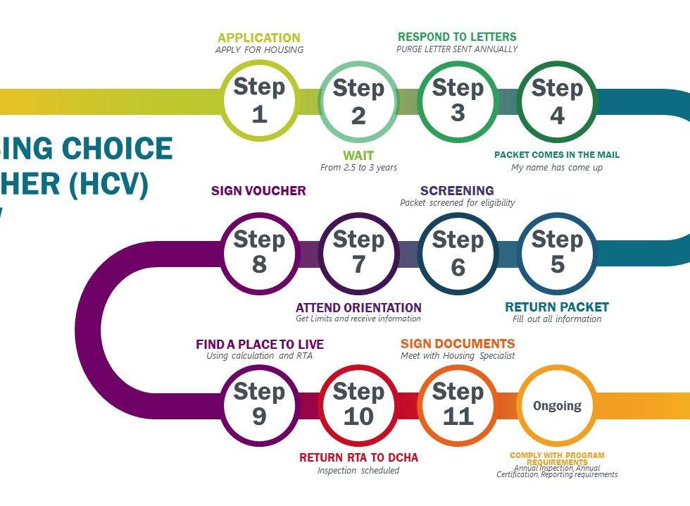 HOUSING CHOICE VOUCHER APPLICATION (HCV)