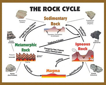 Image of Rock Cycle.jpg