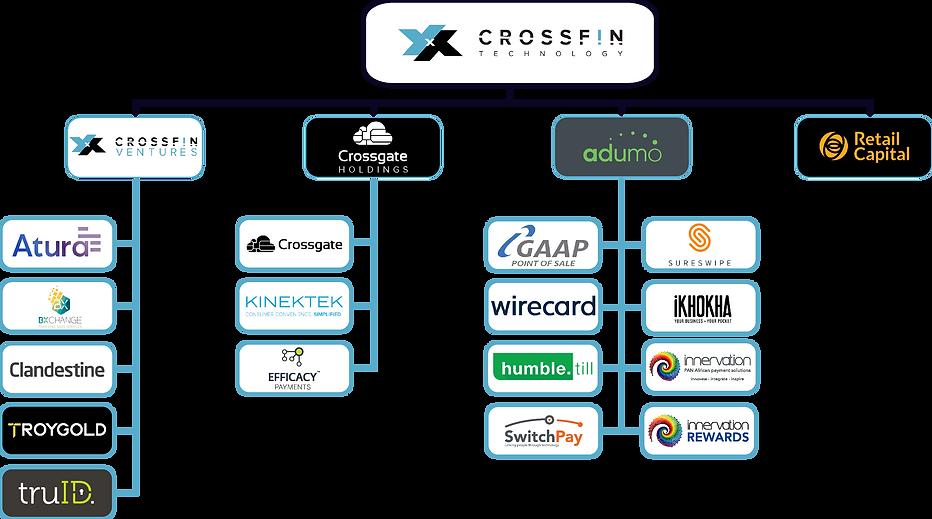 Crossfin_Portfolio_Organogram DKG V1.21