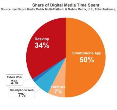 Le changement de paradigme, du Web vers le Mobile First, s'accélère.