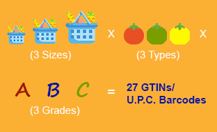 GTIN codes requirements