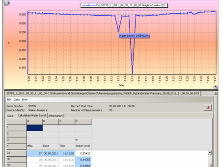 Medición de Nivel, Temperatura y Conductividad con sensor autónomo CTD de Keller Drück
