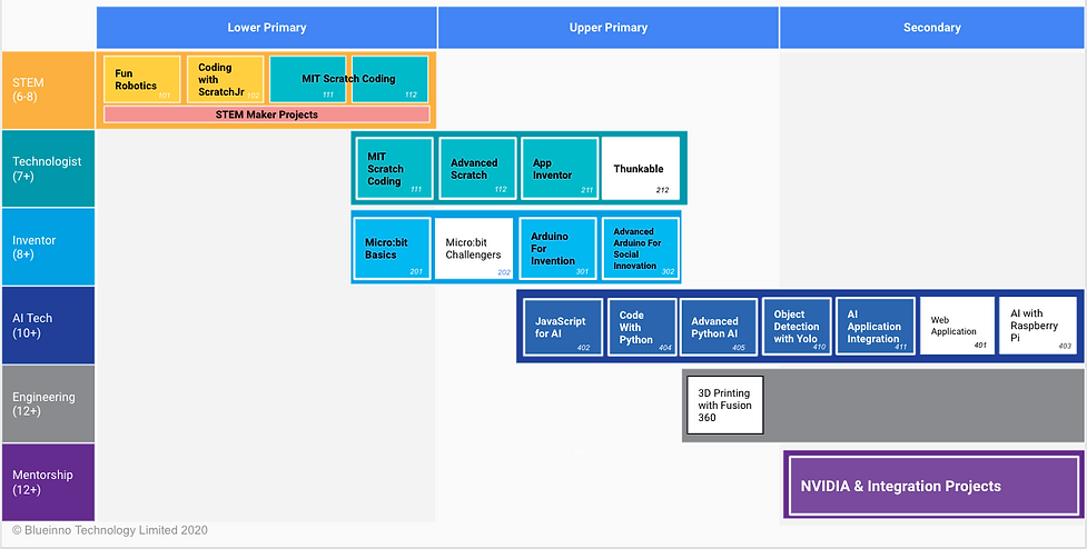 blueinno-courses-overview.png