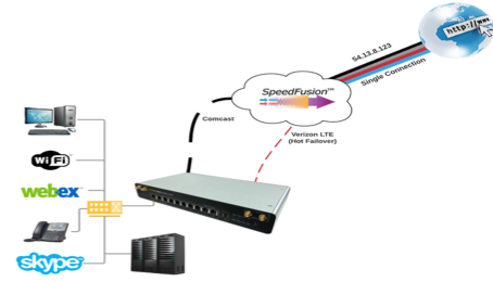 SensLynx Unveils Wireless IoT Failover Technology at the Channel Partners Expo!