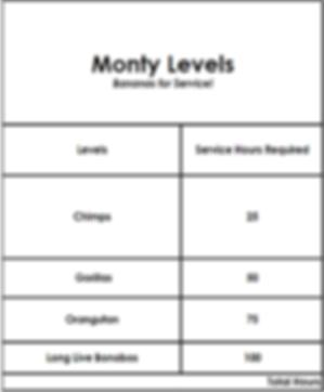 monty levels.PNG